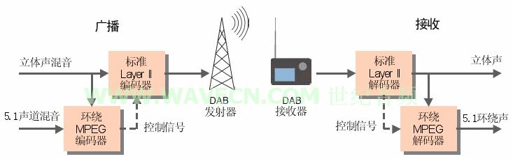 多声道环绕声数字无线电广播介绍